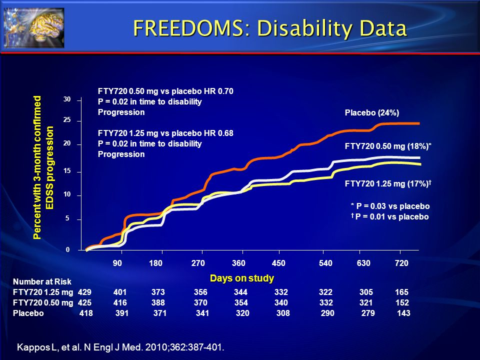FREEDOMS: Disability Data
