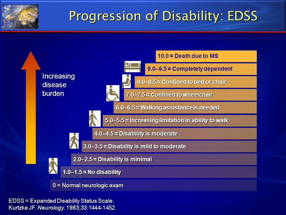 Progression of Disability: EDSS