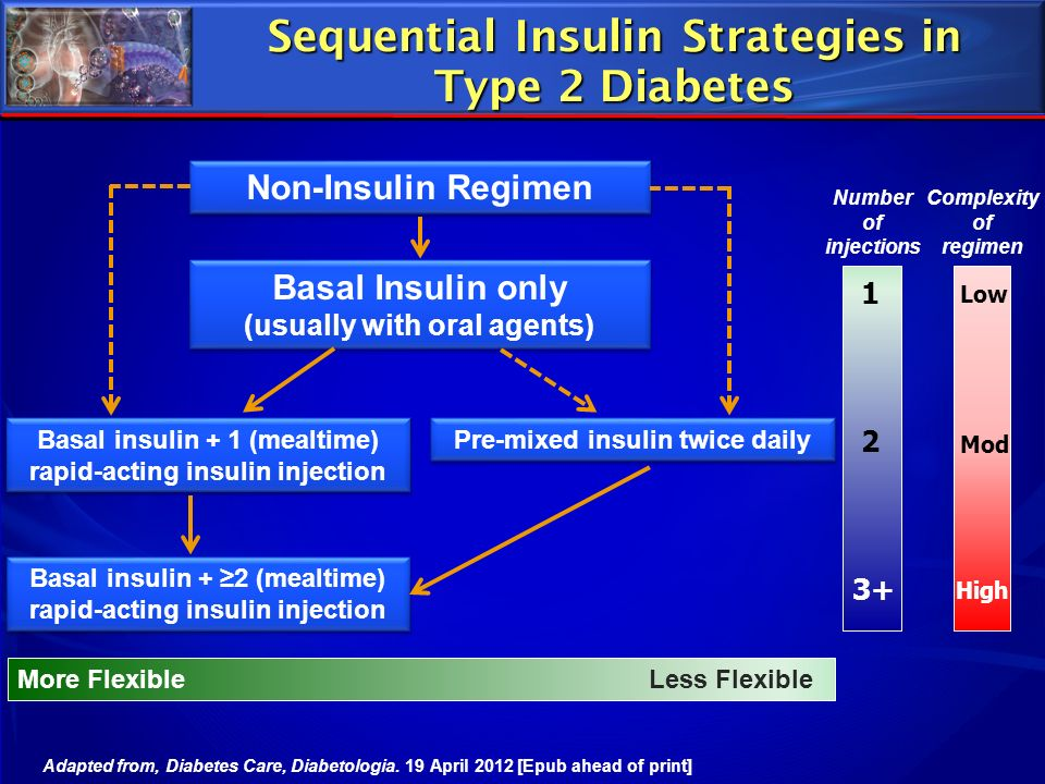 Sequential Insulin Strategies in Type 2 Diabetes