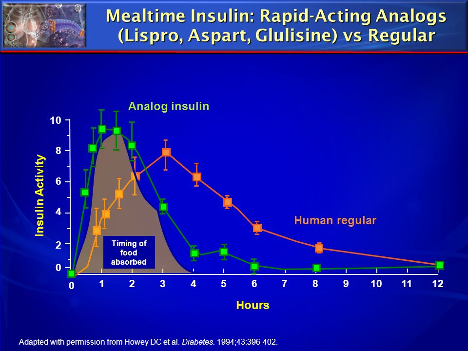Mealtime Insulin: Rapid-Acting Analogs (Lispro, Aspart, Glulisine) vs Regular