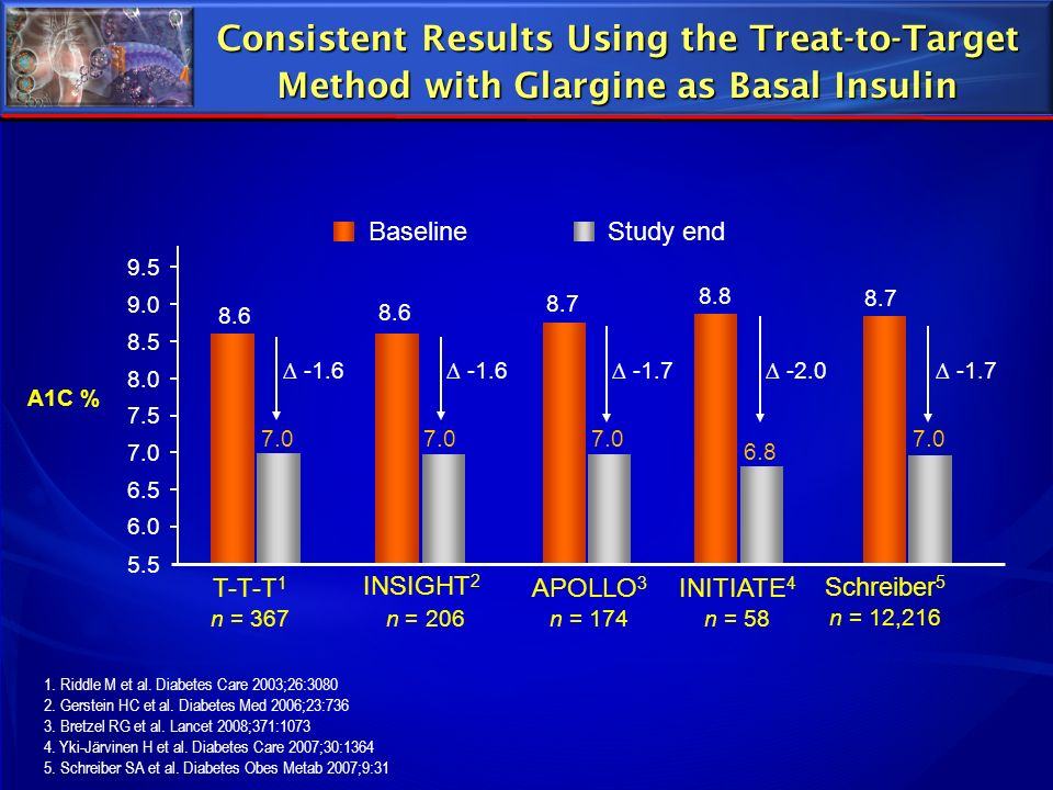 Consistent Results Using the Treat-to-Target Method with Glargine as Basal Insulin