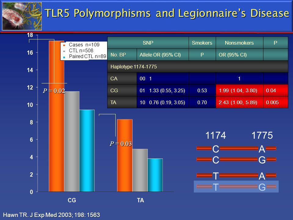 TLR5 Polymorphisms and Legionnaire's Disease