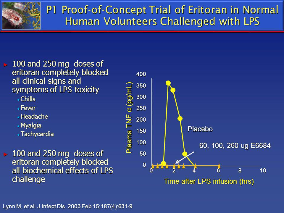 P1 Proof-of-Concept Trial of Eritoran in Normal Human Volunteers Challenged with LPS