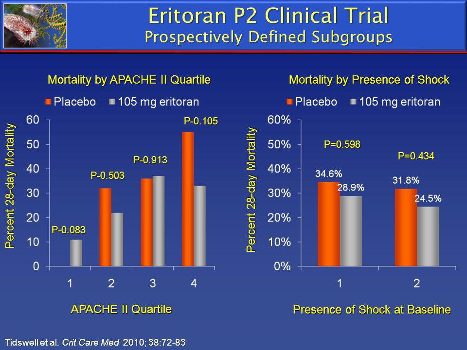 Eritoran P2 Clinical Trial