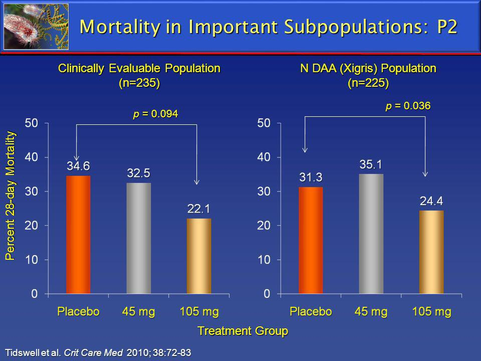 Mortality in Important Subpopulations: P2