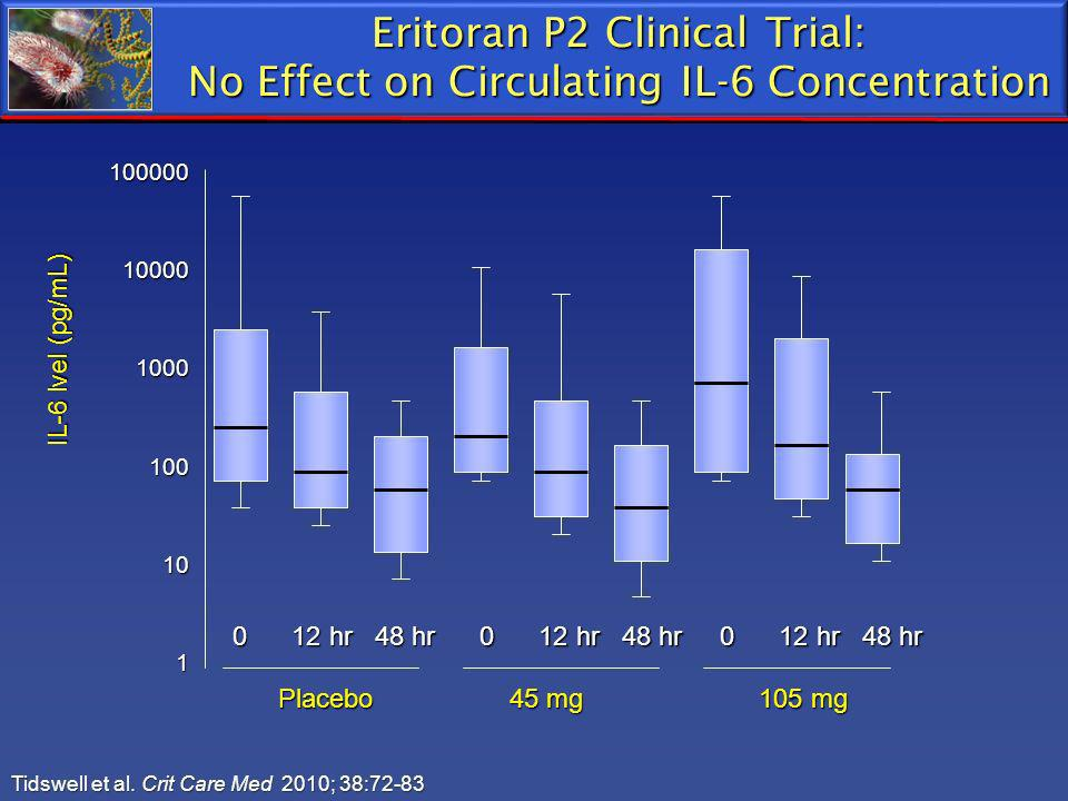 Eritoran P2 Clinical Trial: