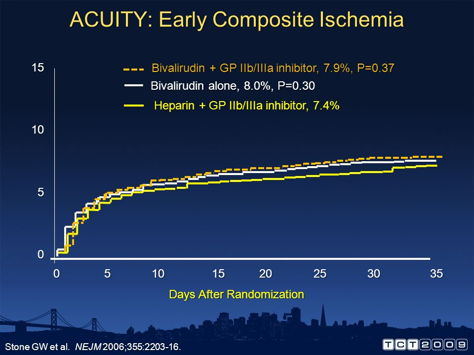 ACUITY: Early Composite Ischemia