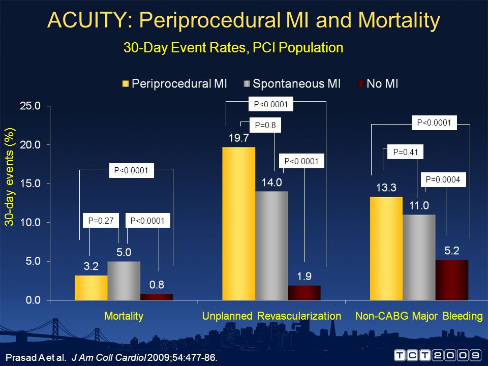 ACUITY: Periprocedural MI and Mortality