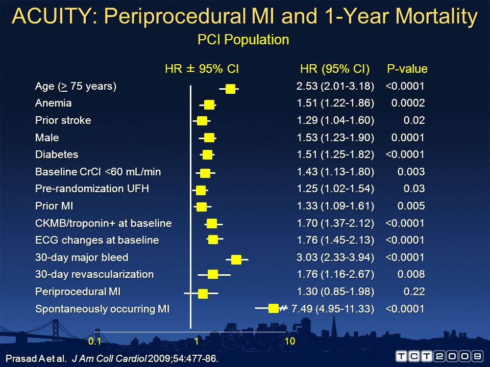ACUITY: Periprocedural MI and 1-Year Mortality