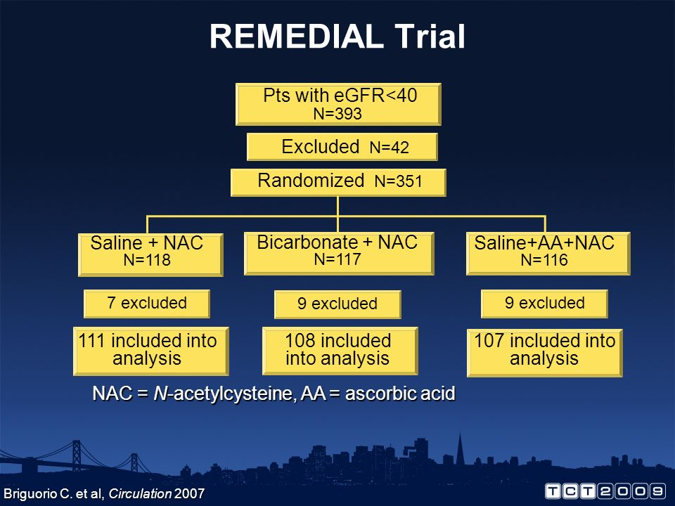 REMEDIAL Trial Pts with eGFR<40 N=393 Excluded N=42