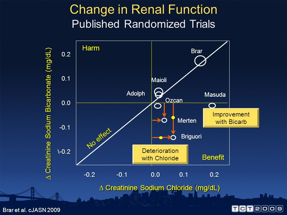 Change in Renal Function