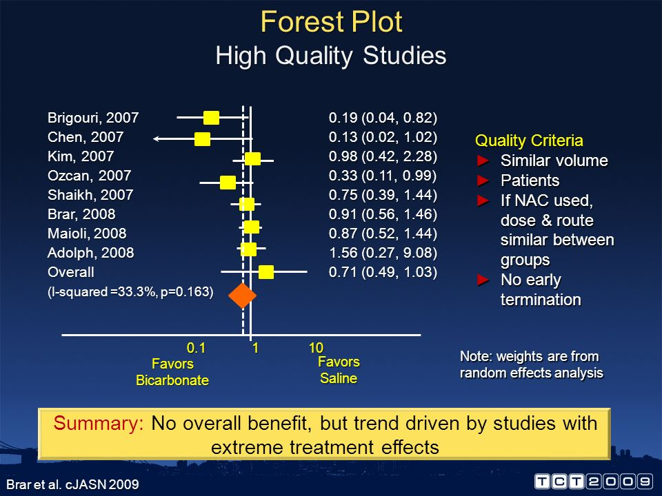 Forest Plot High Quality Studies