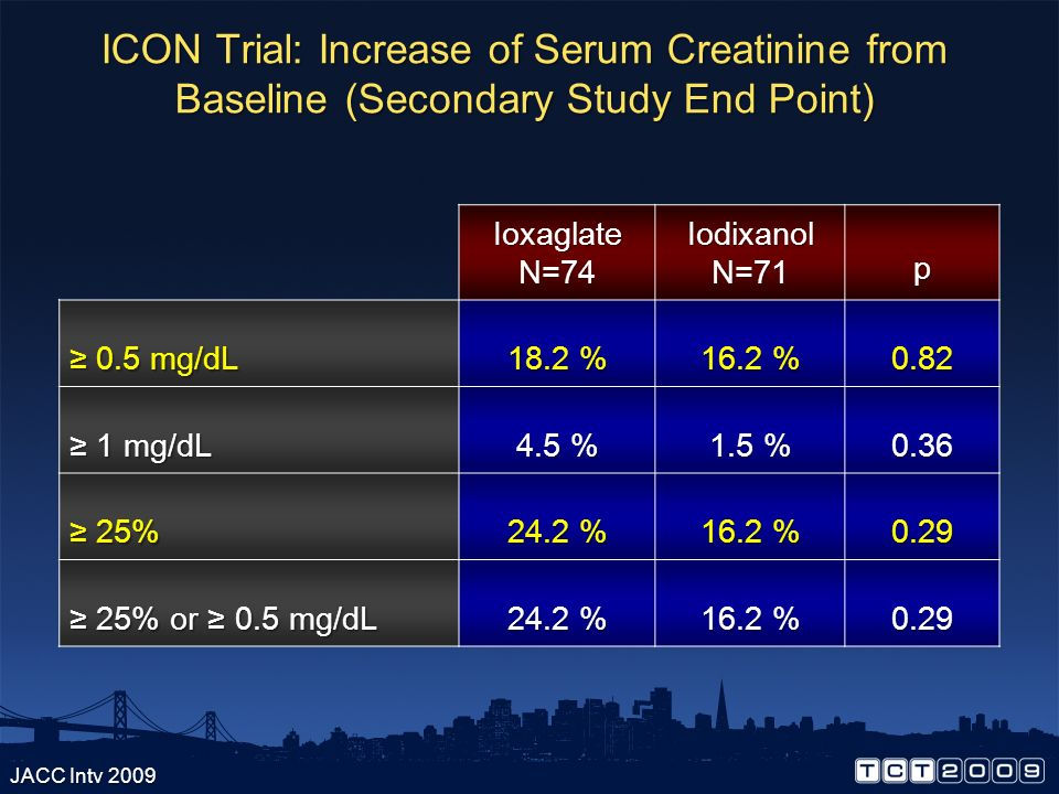 ICON Trial: Increase of Serum Creatinine from Baseline (Secondary Study End Point)