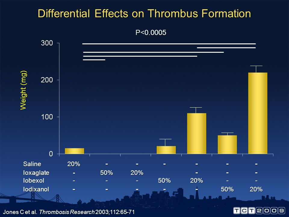 Differential Effects on Thrombus Formation