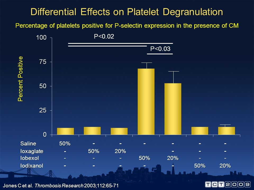 Differential Effects on Platelet Degranulation