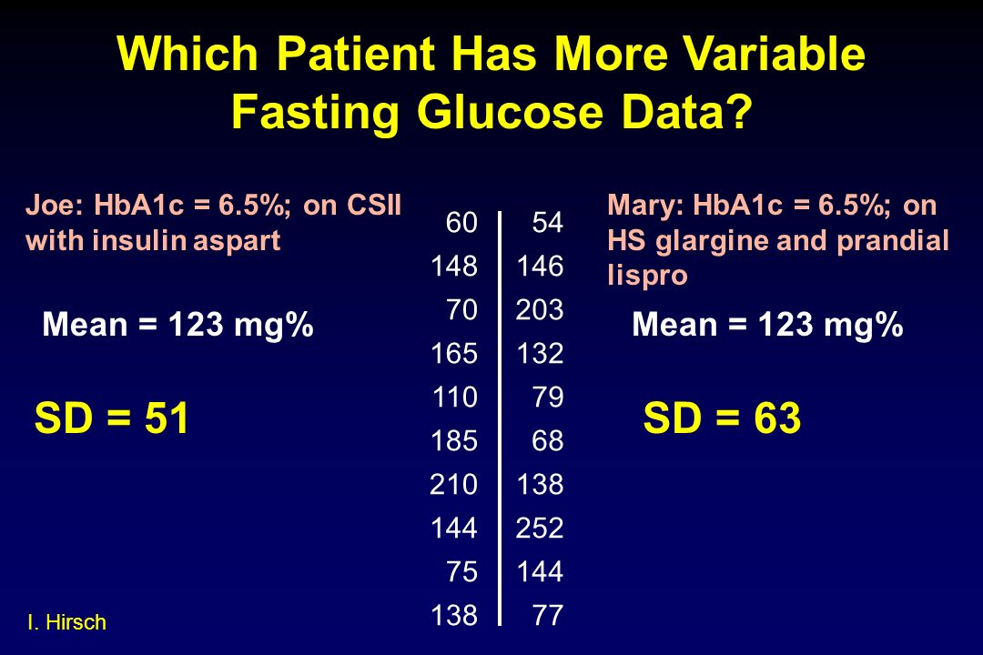 Which Patient Has More Variable Fasting Glucose Data