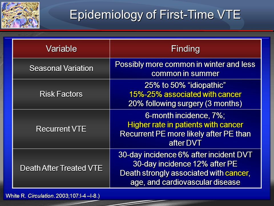 Epidemiology of First-Time VTE