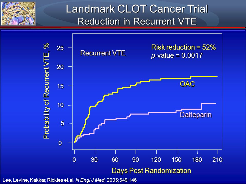 Landmark CLOT Cancer Trial