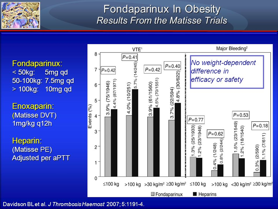 Fondaparinux In Obesity Results From the Matisse Trials