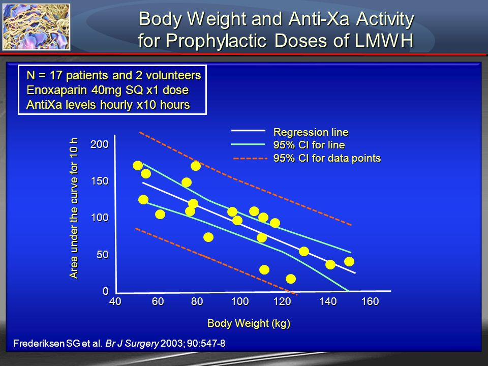 Body Weight and Anti-Xa Activity for Prophylactic Doses of LMWH