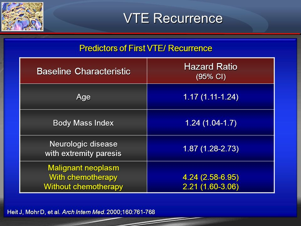 VTE Recurrence Hazard Ratio Baseline Characteristic
