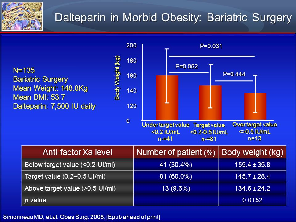 Dalteparin in Morbid Obesity: Bariatric Surgery