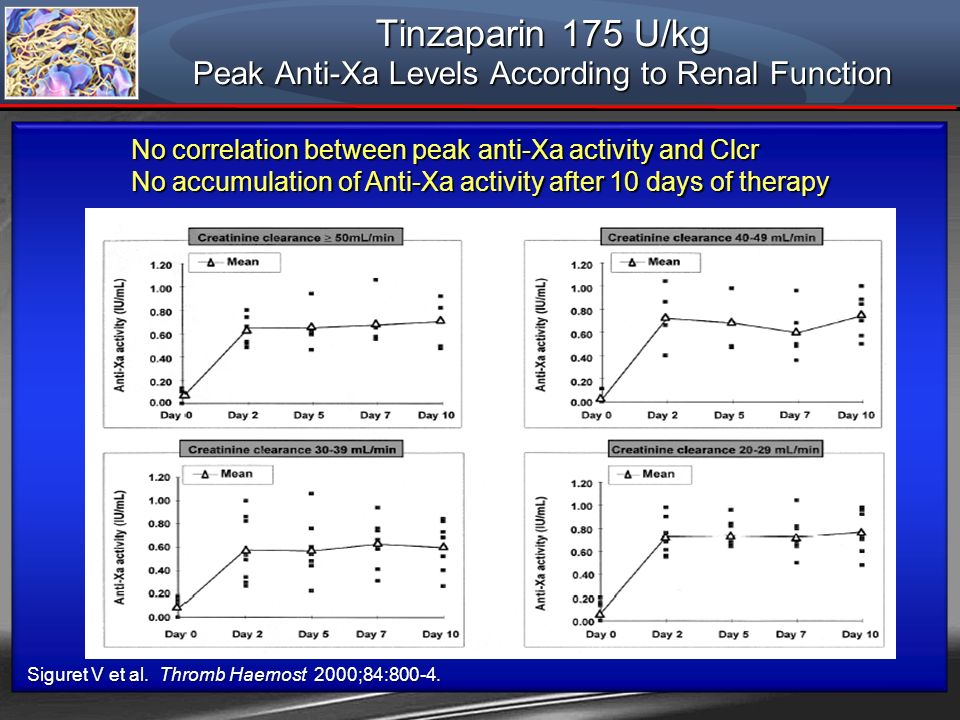 Tinzaparin 175 U/kg Peak Anti-Xa Levels According to Renal Function