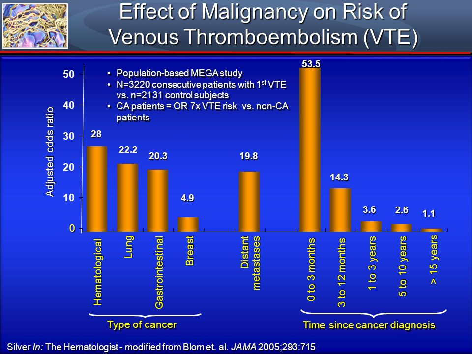 Effect of Malignancy on Risk of Venous Thromboembolism (VTE)
