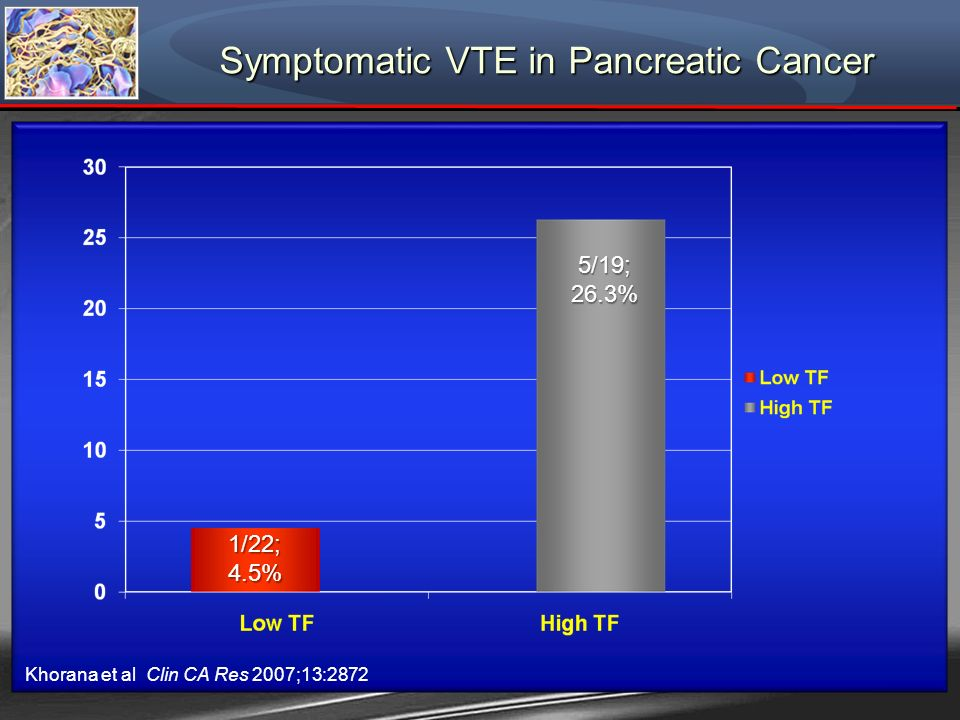 Symptomatic VTE in Pancreatic Cancer