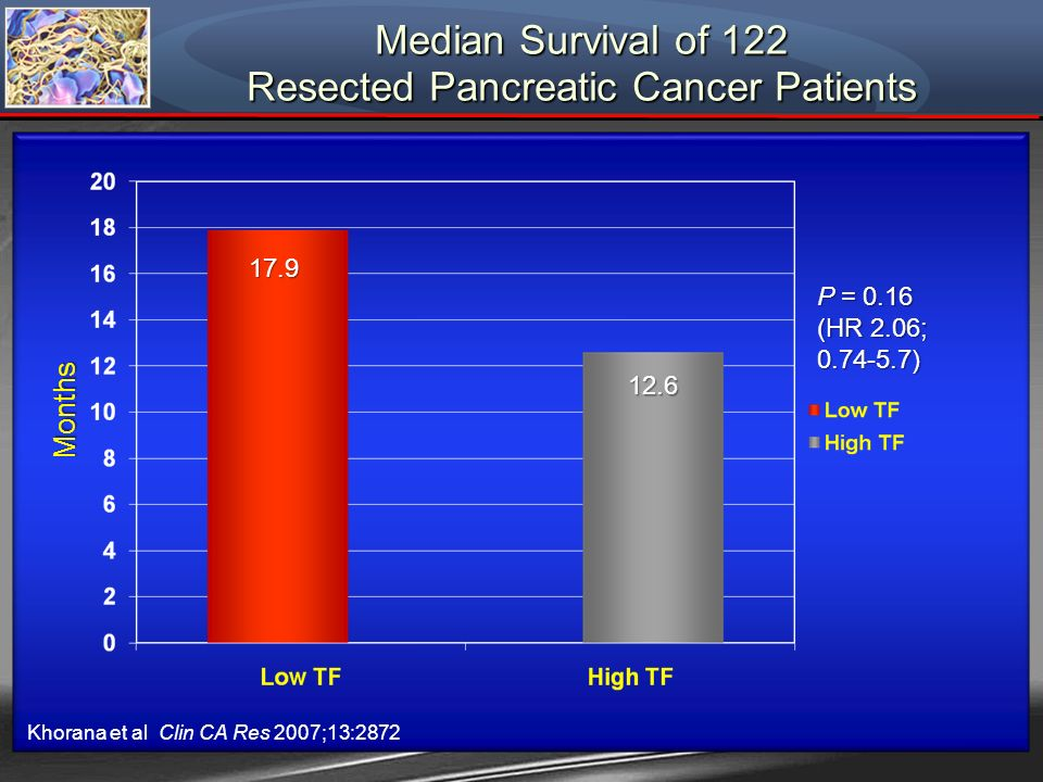 Median Survival of 122 Resected Pancreatic Cancer Patients