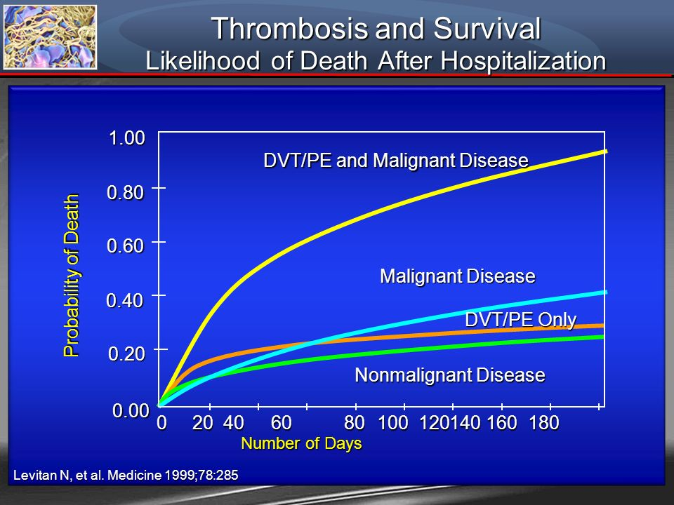 Thrombosis and Survival Likelihood of Death After Hospitalization