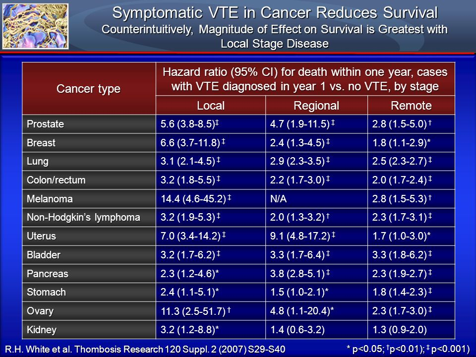 Symptomatic VTE in Cancer Reduces Survival Counterintuitively, Magnitude of Effect on Survival is Greatest with Local Stage Disease