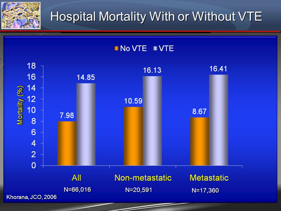 Hospital Mortality With or Without VTE