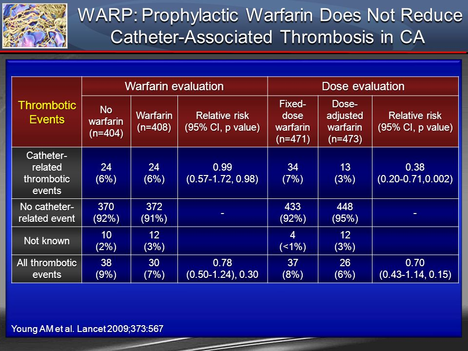 WARP: Prophylactic Warfarin Does Not Reduce Catheter-Associated Thrombosis in CA