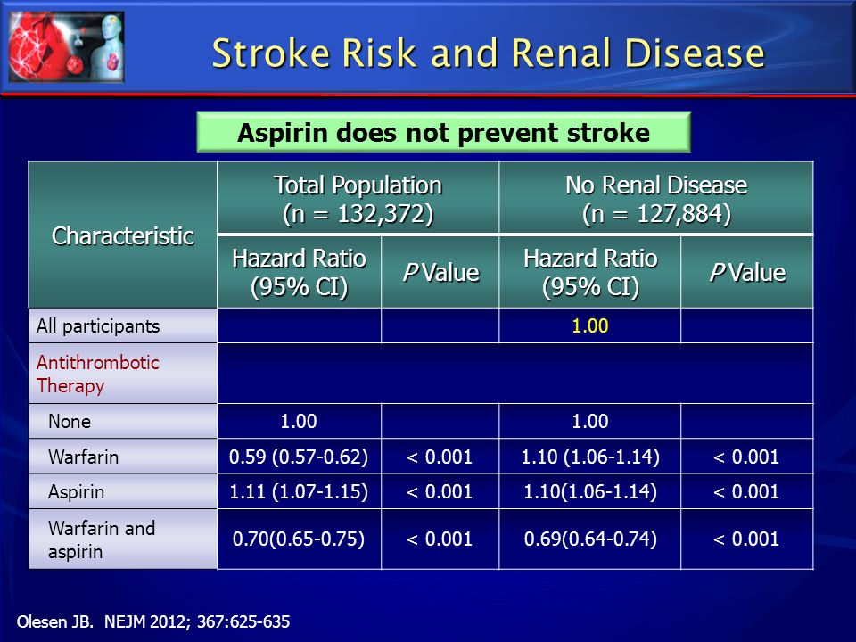 Stroke Risk and Renal Disease