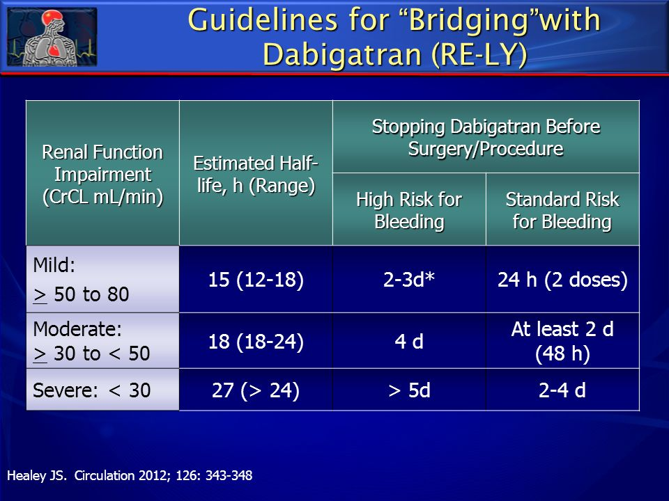 Guidelines for Bridging with Dabigatran (RE-LY)