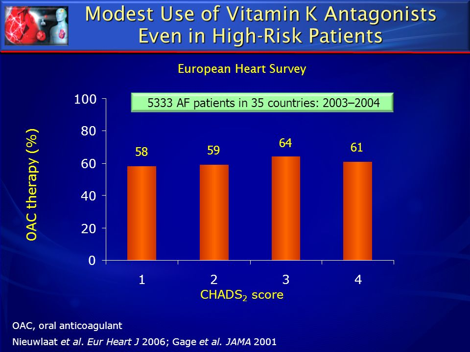 Modest Use of Vitamin K Antagonists Even in High-Risk Patients
