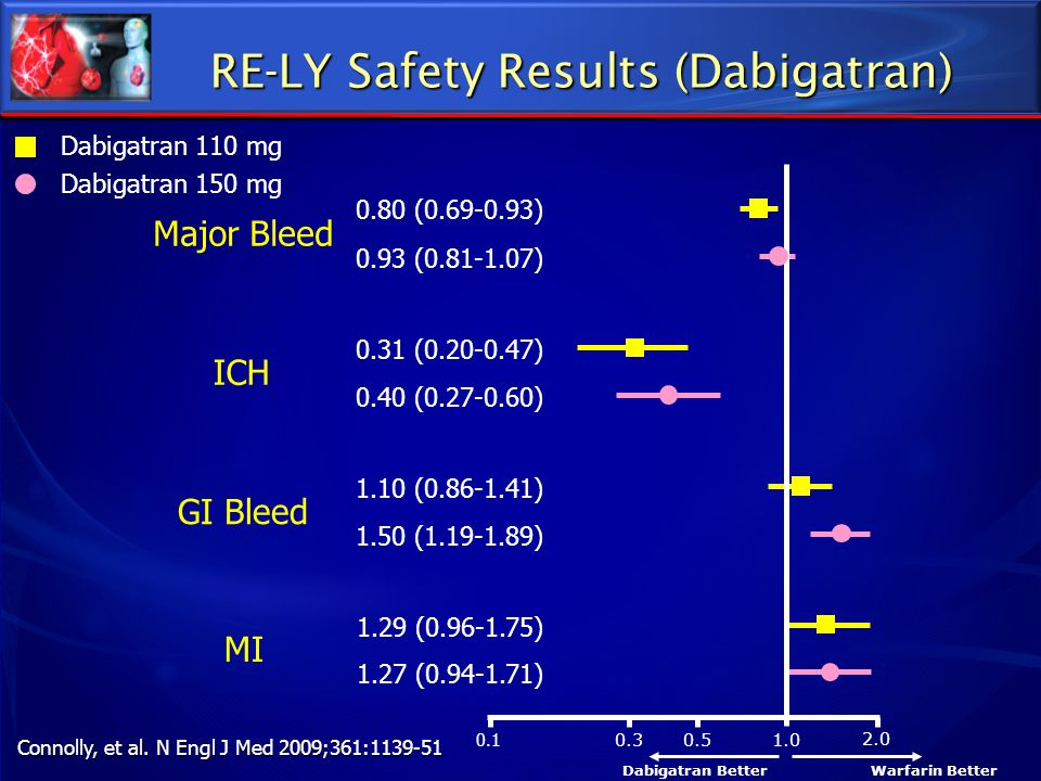 RE-LY Safety Results (Dabigatran)