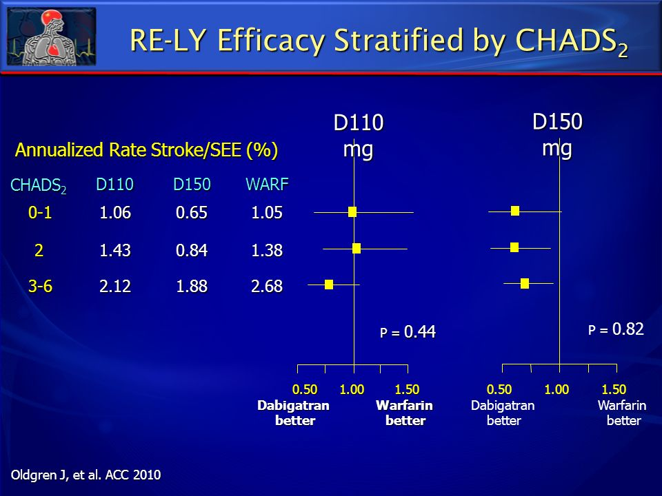 RE-LY Efficacy Stratified by CHADS2