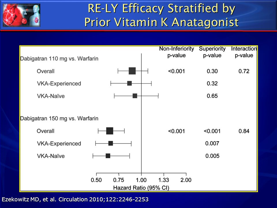 RE-LY Efficacy Stratified by Prior Vitamin K Anatagonist