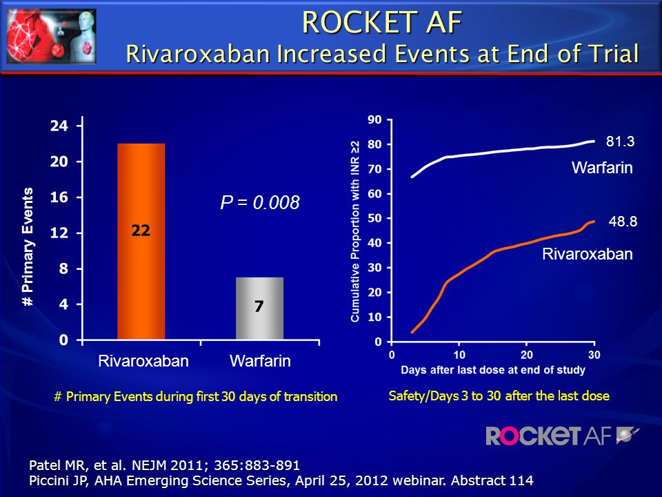 ROCKET AF Rivaroxaban Increased Events at End of Trial P = 0.008