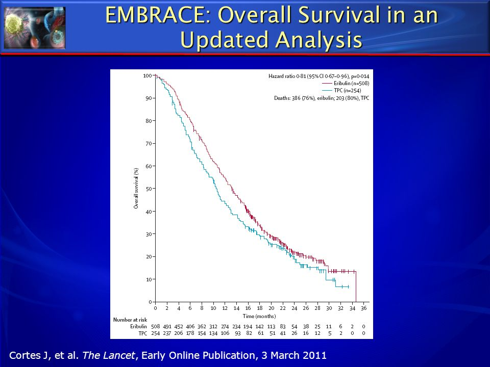 EMBRACE: Overall Survival in an Updated Analysis