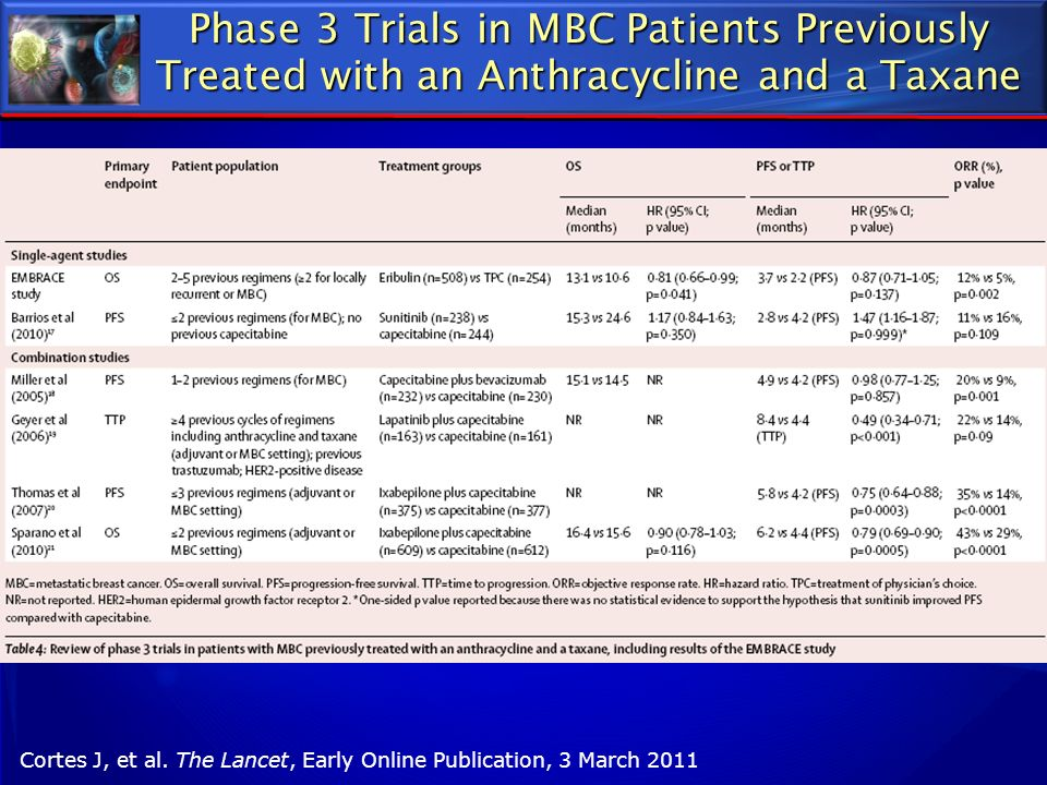 Phase 3 Trials in MBC Patients Previously Treated with an Anthracycline and a Taxane