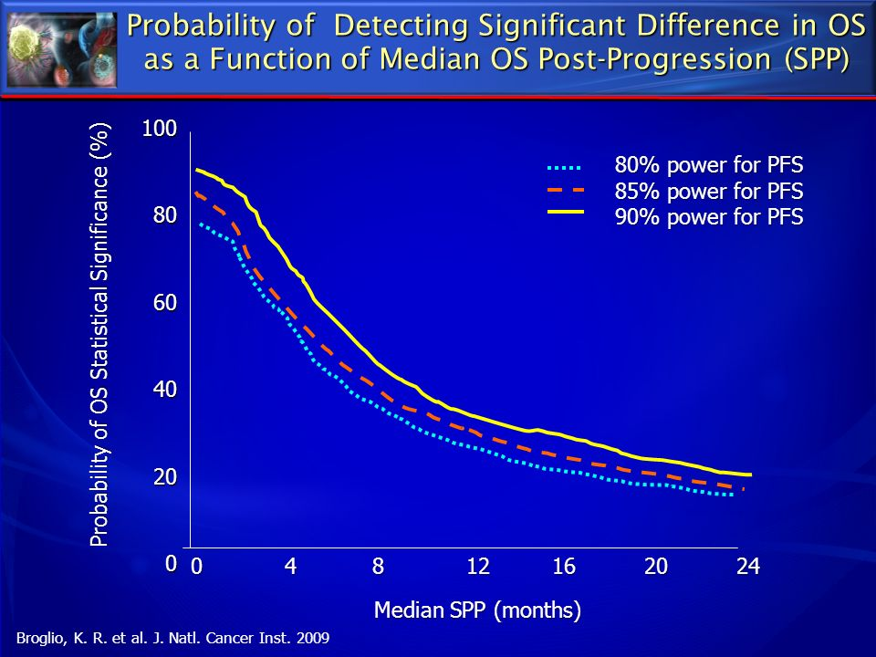 Probability of Detecting Significant Difference in OS as a Function of Median OS Post-Progression (SPP)