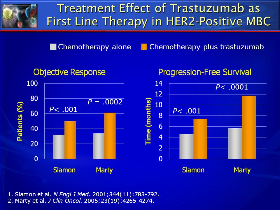 Treatment Effect of Trastuzumab as First Line Therapy in HER2-Positive MBC