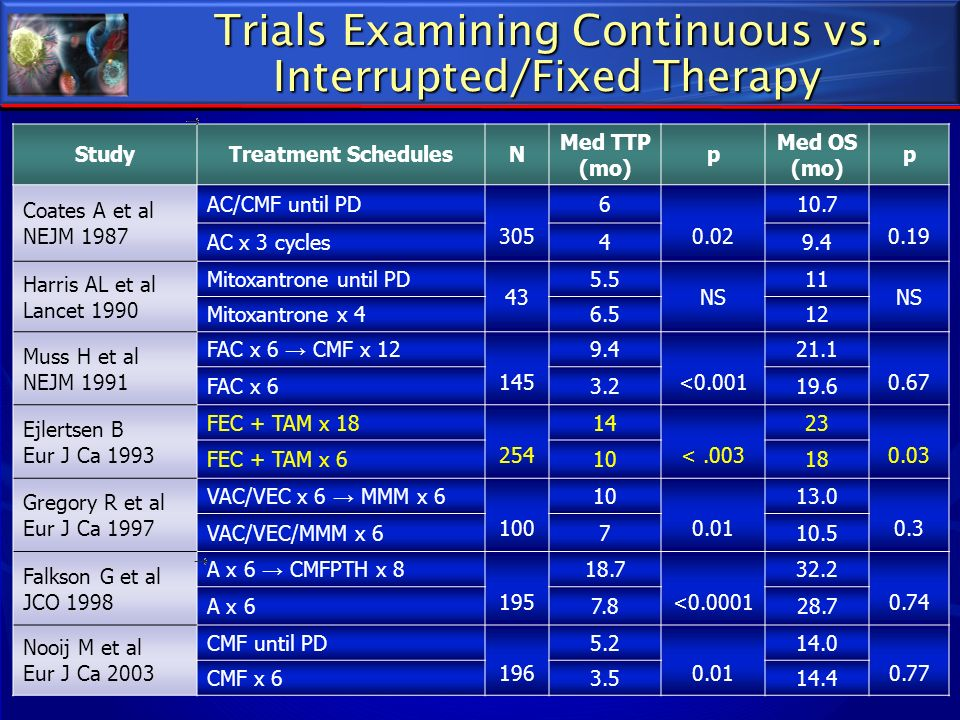 Trials Examining Continuous vs. Interrupted/Fixed Therapy