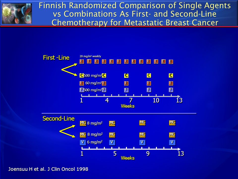 Finnish Randomized Comparison of Single Agents vs Combinations As First- and Second-Line Chemotherapy for Metastatic Breast Cancer