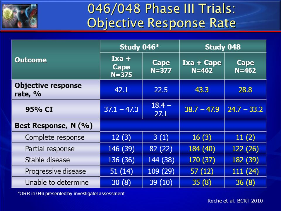 046/048 Phase III Trials: Objective Response Rate