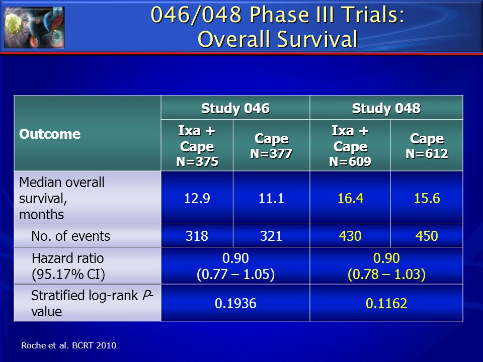 046/048 Phase III Trials: Overall Survival