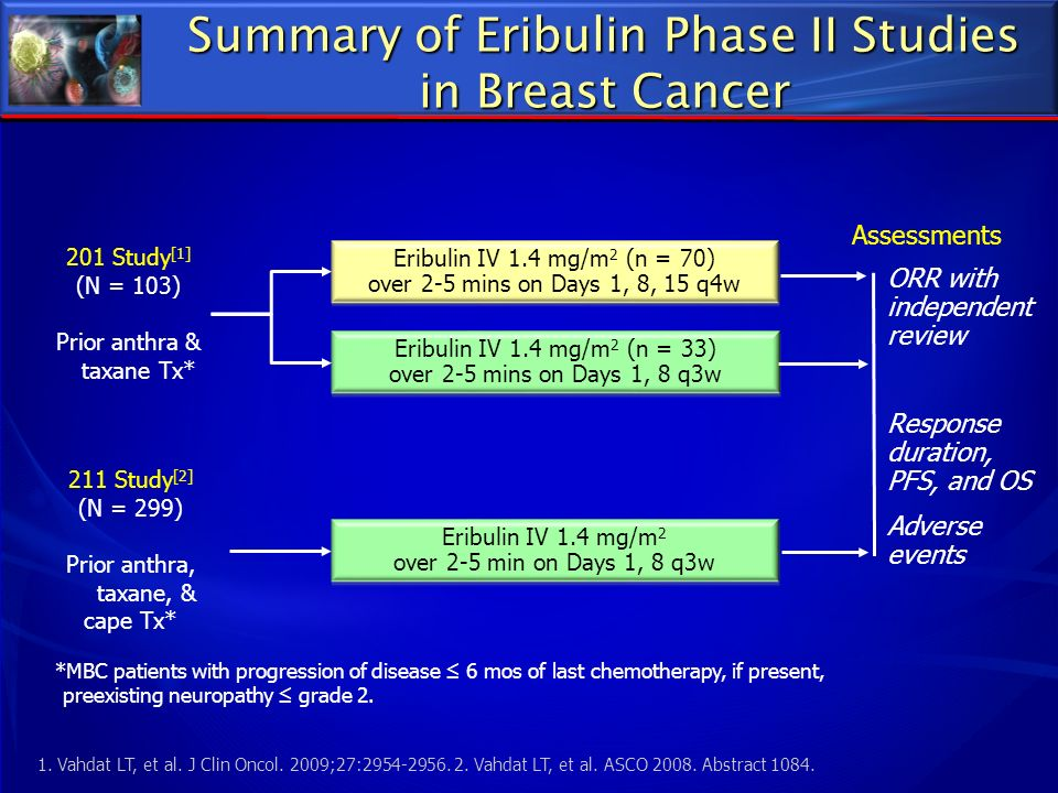 Summary of Eribulin Phase II Studies in Breast Cancer